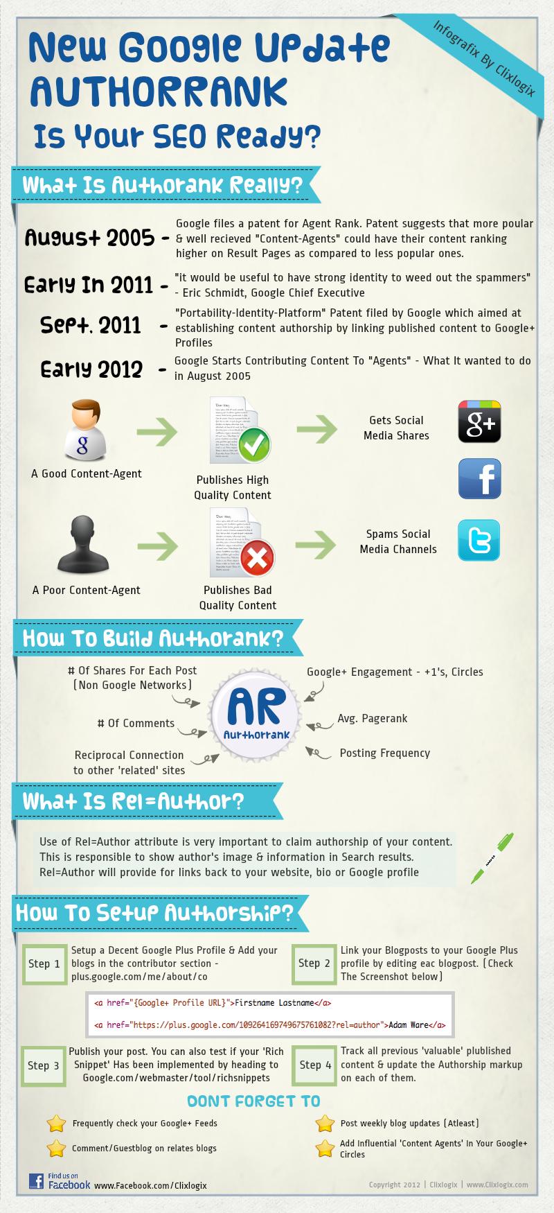 infographie-google-author-rank