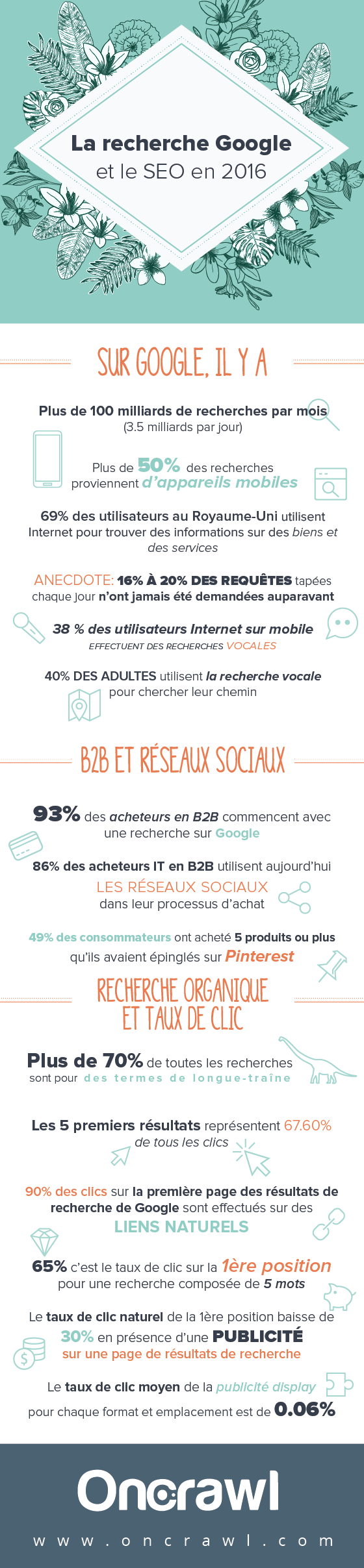 infographie-google-search-seo-2016