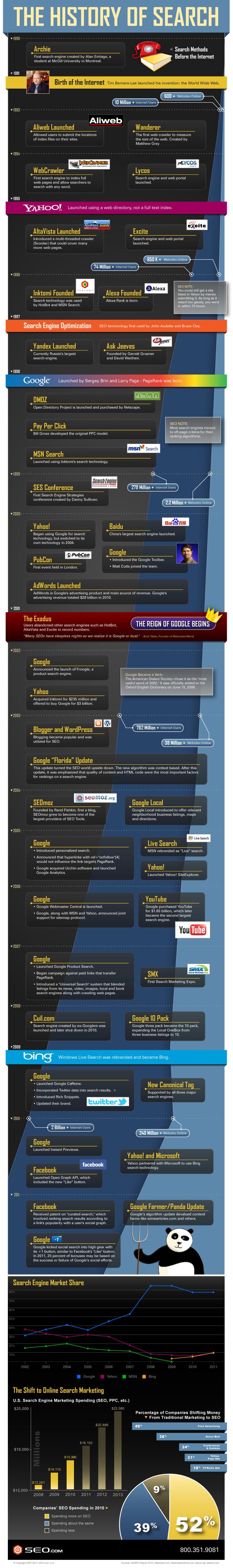 infographie-histoire-du-seo