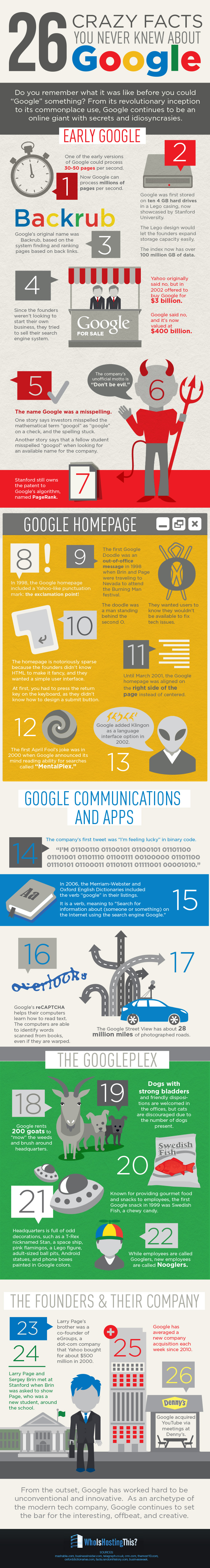 infographie-infos-folles-google