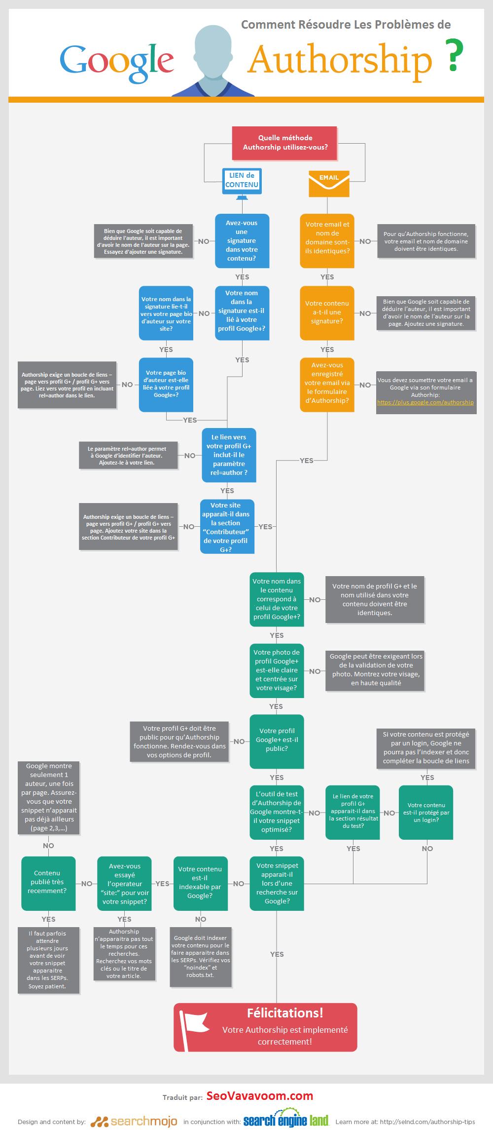 infographie-integration-authorship