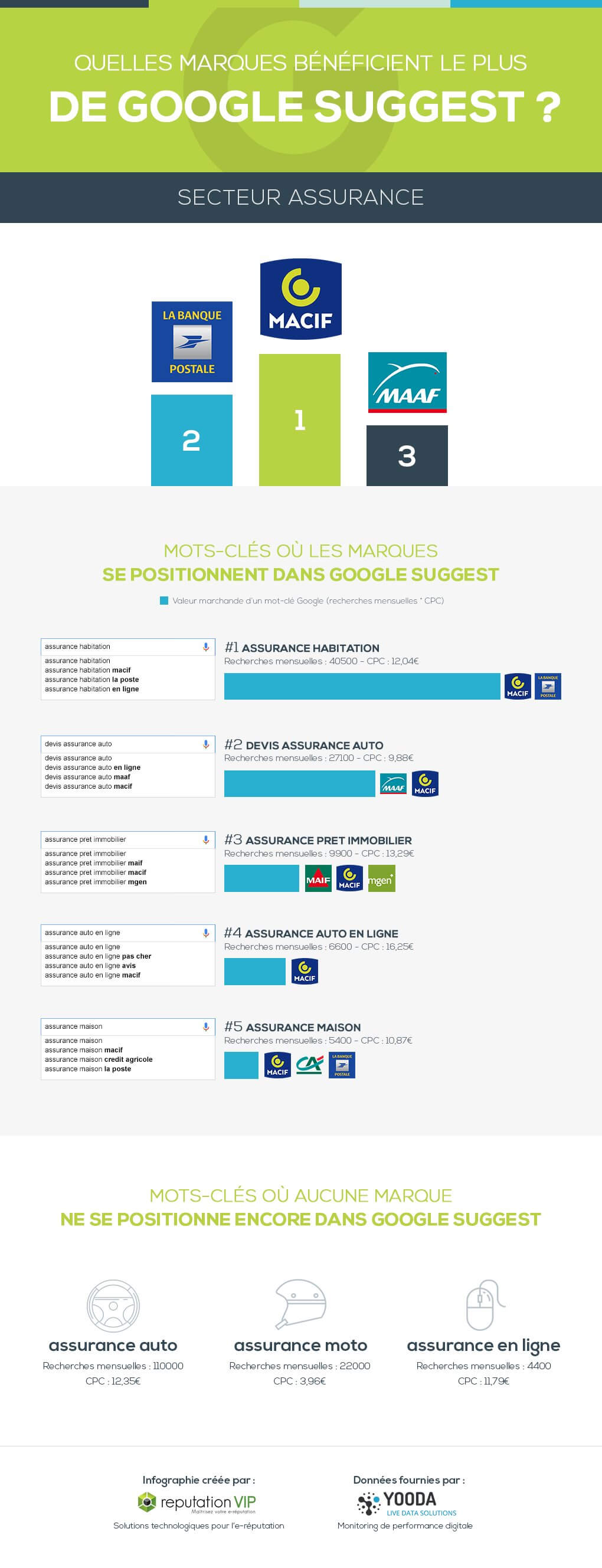 infographie-marques-google-suggest