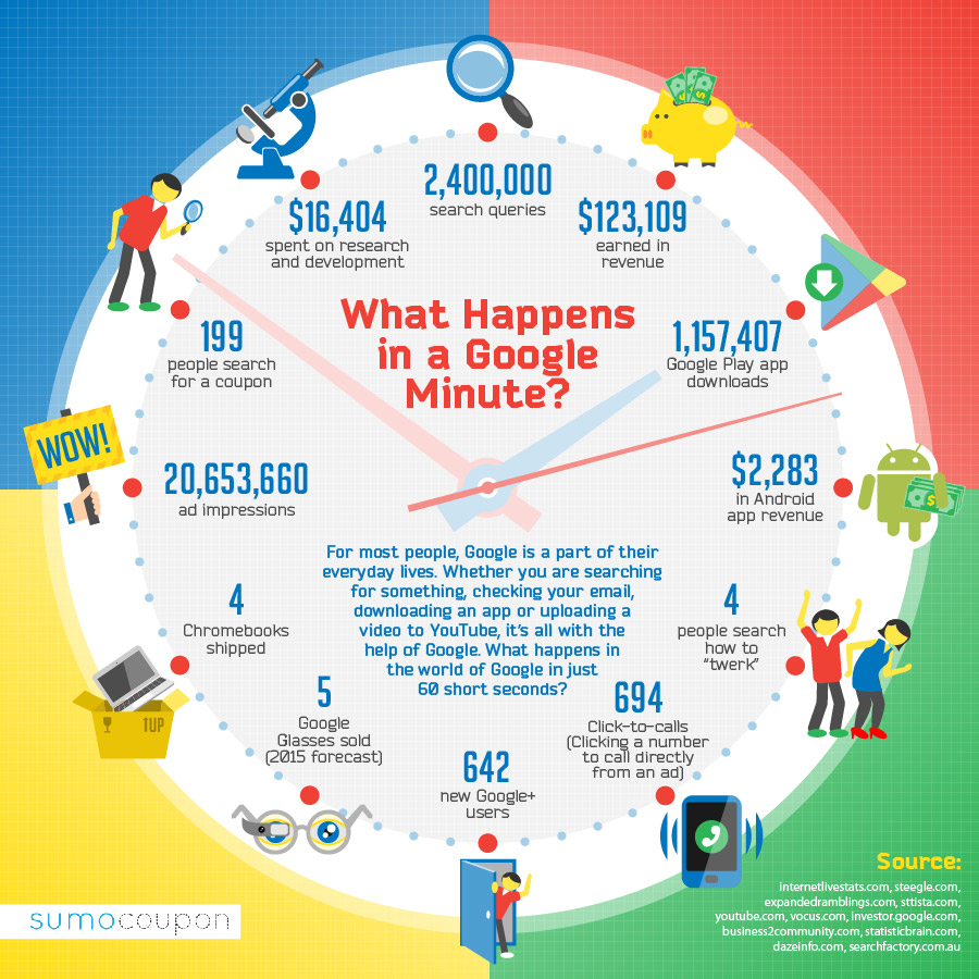 infographie-minute-google