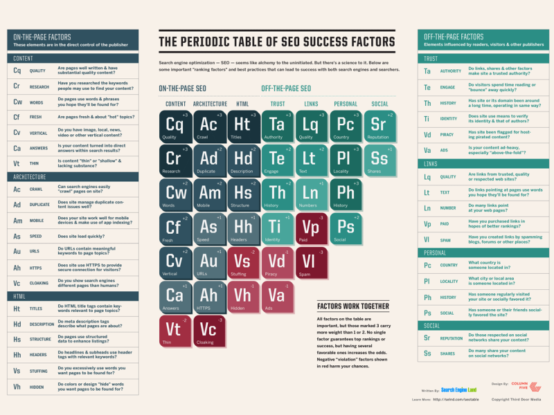 infographie-periodic-table-of-seo-2015