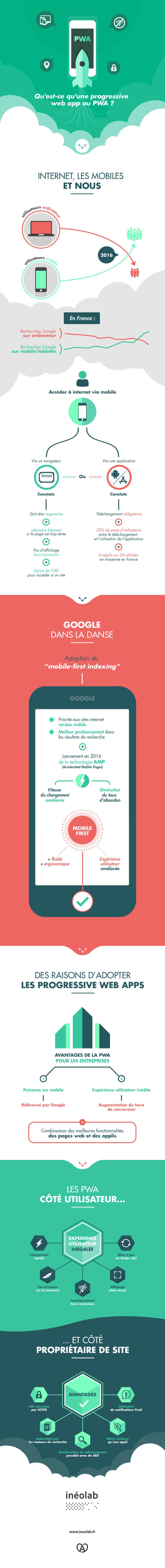 infographie-pwa-progressive-web-app