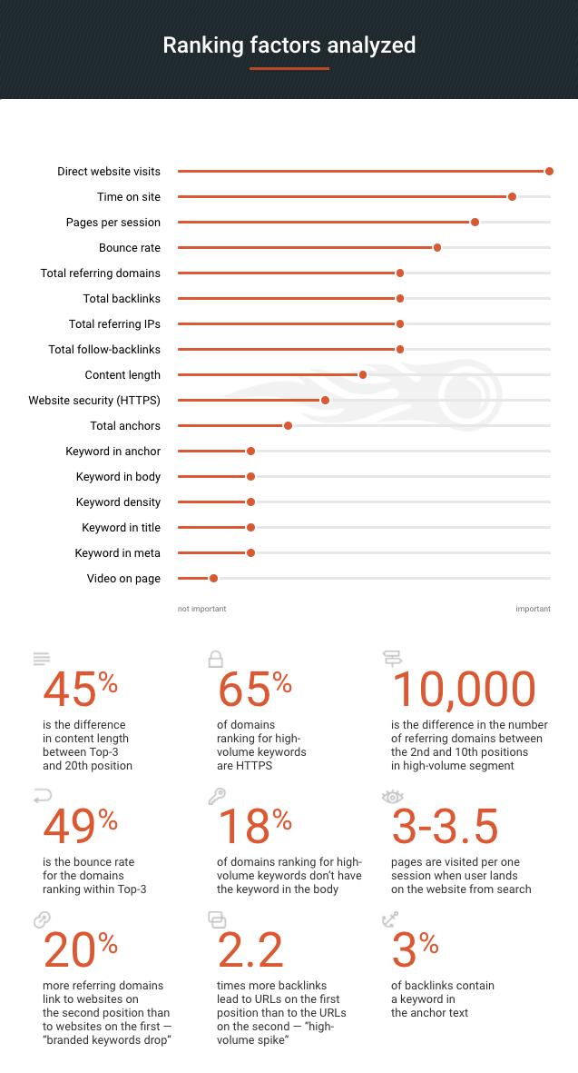 Infographie : Etude Ranking Factors Semrush