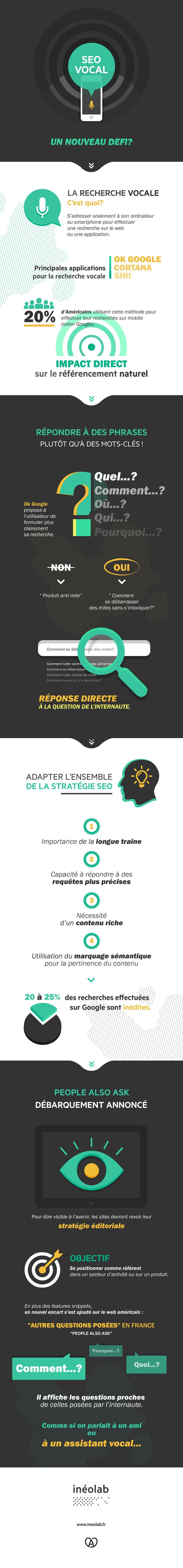 infographie-recherche-vocale-ineolab