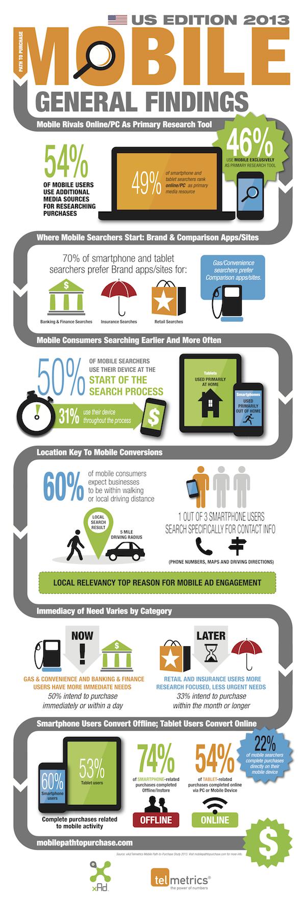 Infographie La Recherche Mobile En 2013 Actualites Seo Et Moteurs Abondance