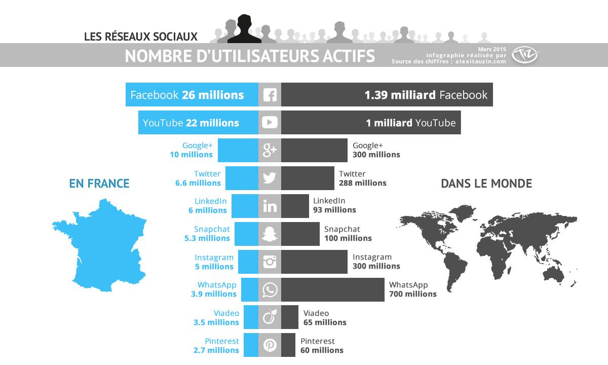 infographie-reseaux-sociaux-03-2015