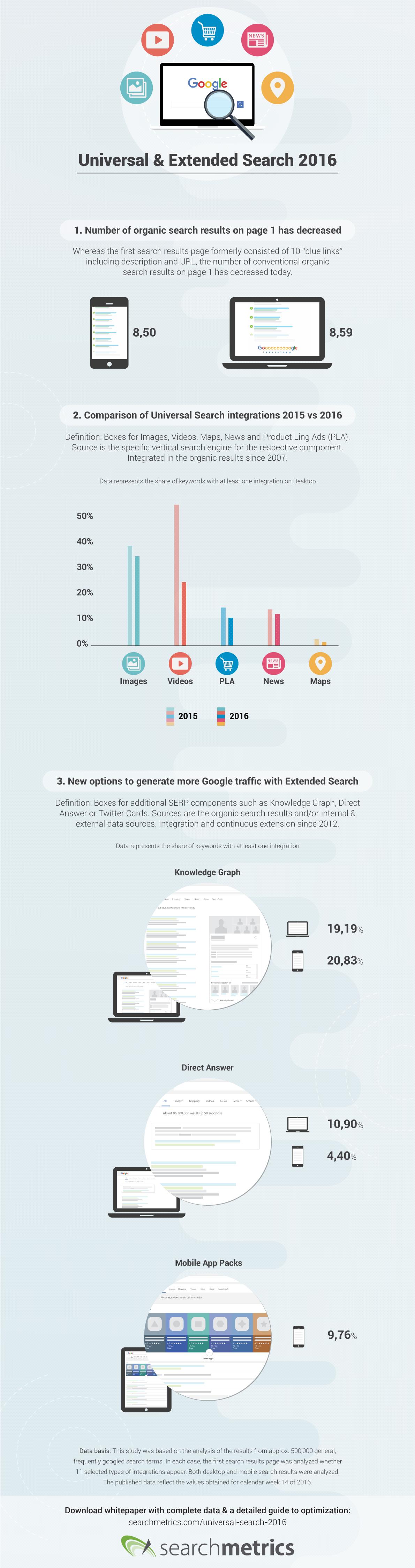 infographie-searchmetrics-recherche-universelle-2016