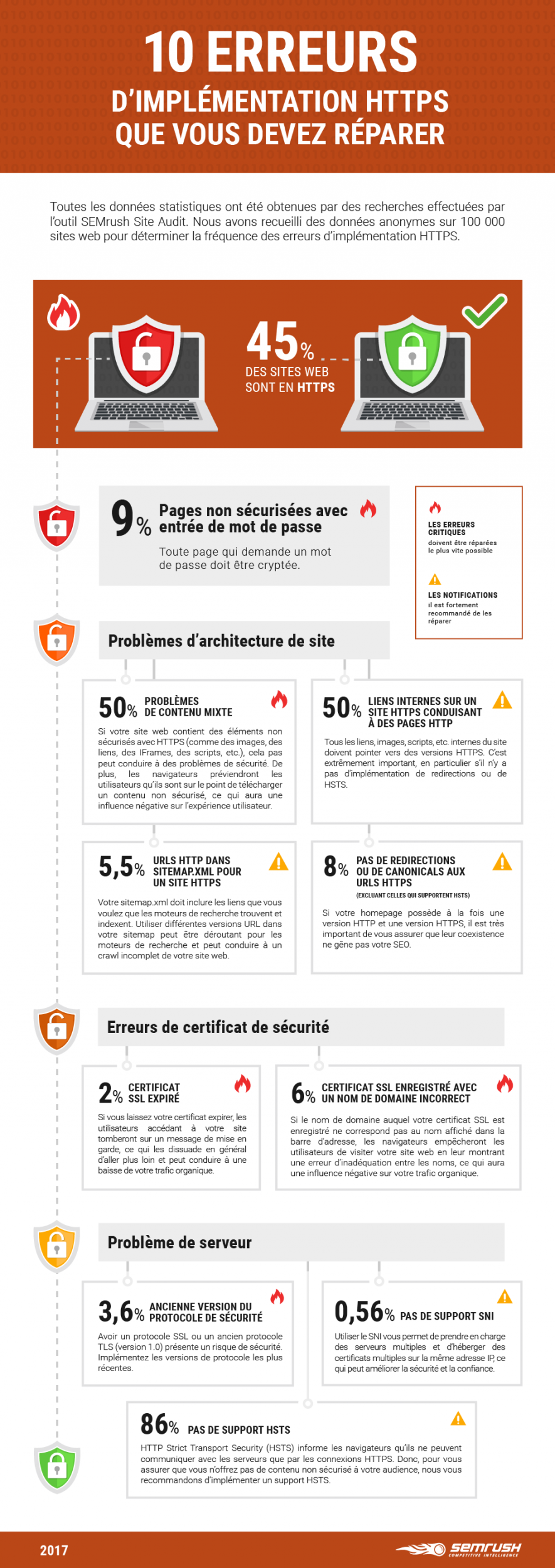 infographie-semrush-https