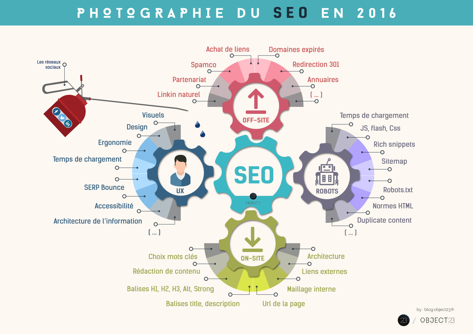 infographie-seo-2016-object23