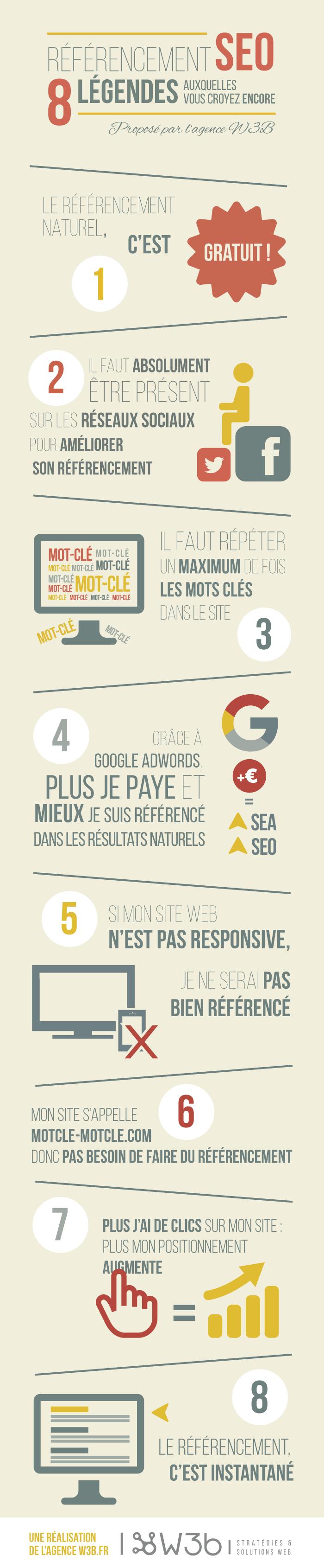 Infographie : 8 légendes sur le SEO