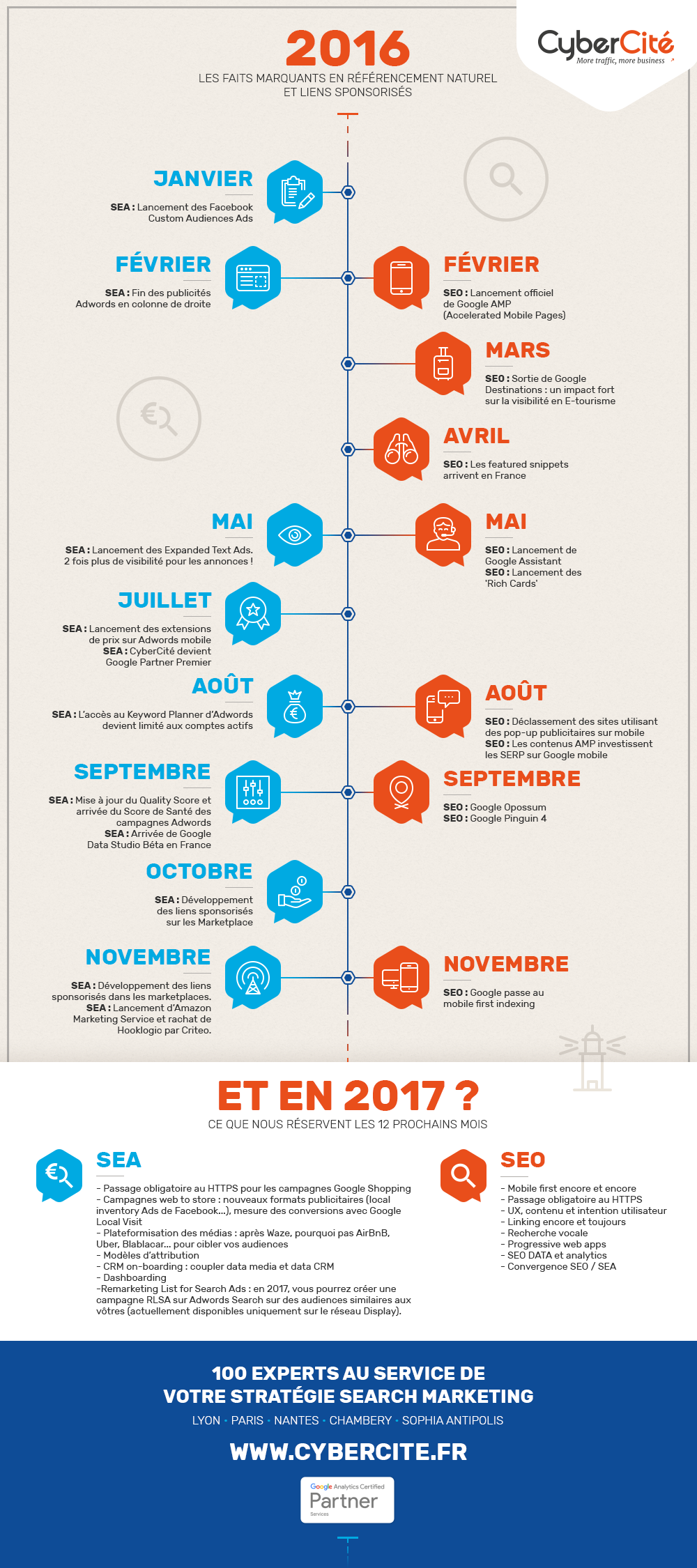 infographie-seo-sea-2016-2017-cybercite