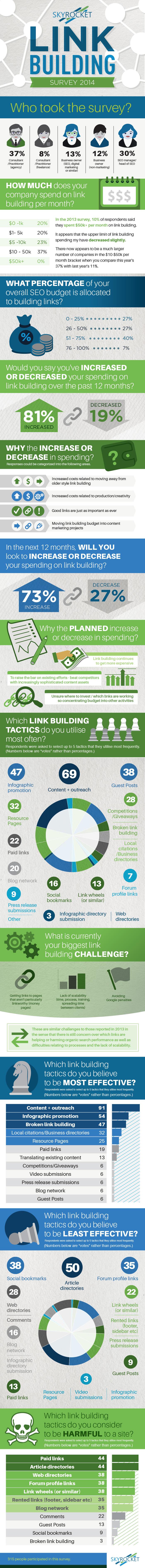 infographie-sondage-moz-2014