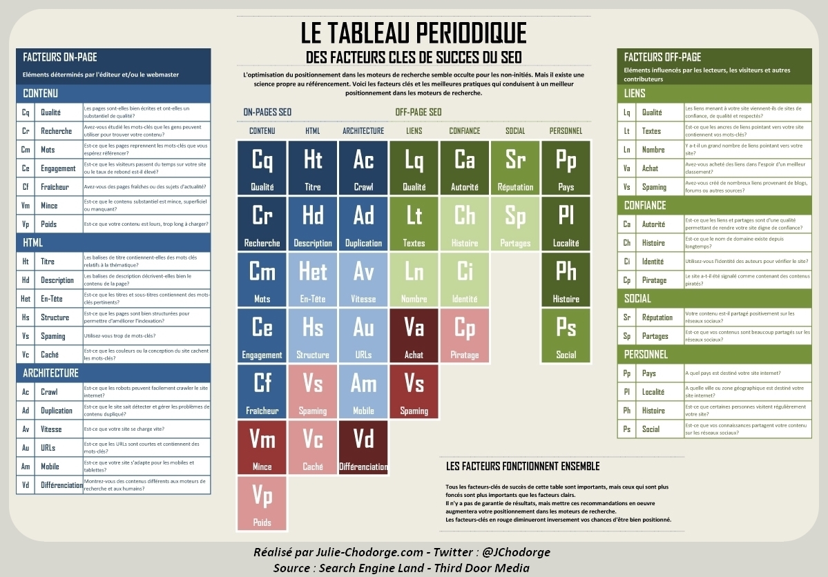 infographie-table-elements-seo-fr