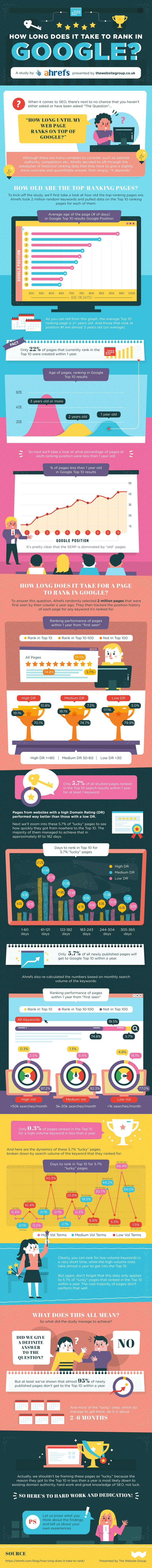 Infographie : Combien de temps faut-il pour se positionner sur Google ?