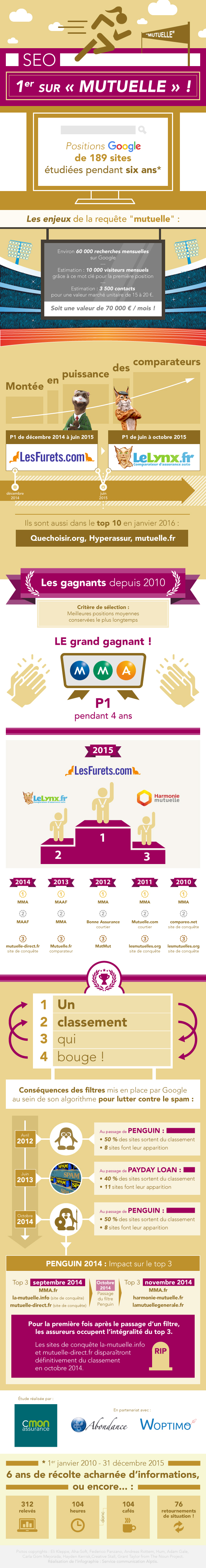 infographie-top20-mutuelle