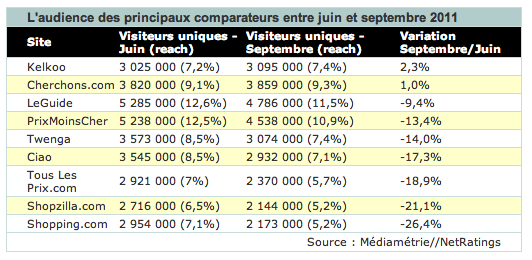 Comparateurs de prix - Panda