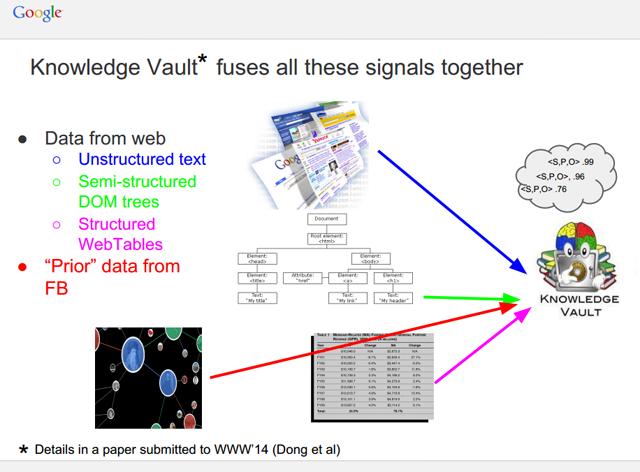 knowledge-vault