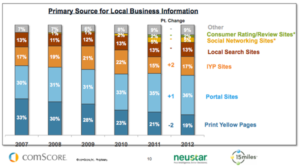 local-search-sources