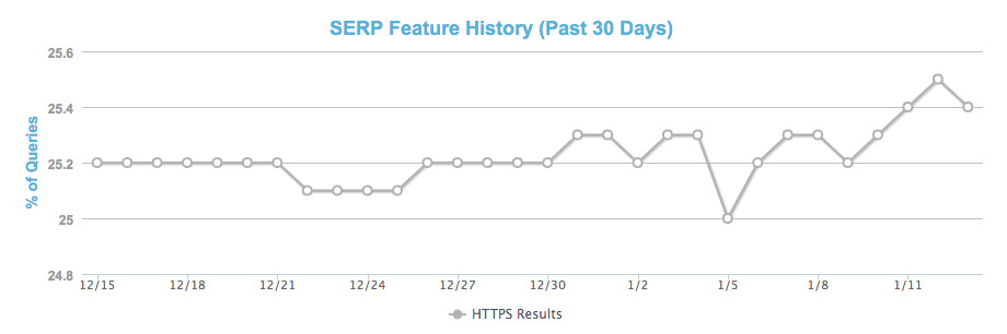 moz-feature-graph https