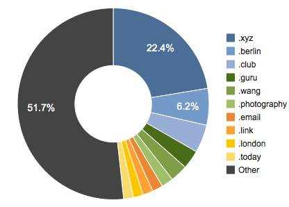 new-gtld-market-share