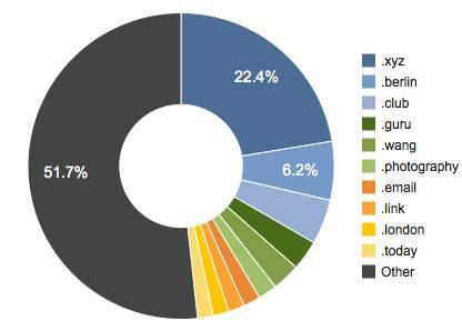 new-gtld-market-share