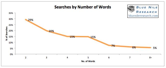 number-of-words-bnr