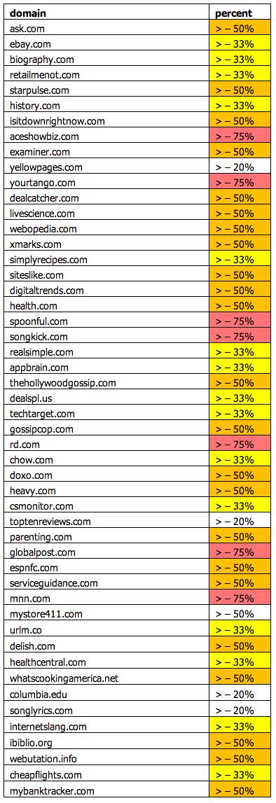 google-panda-4.0 perdants