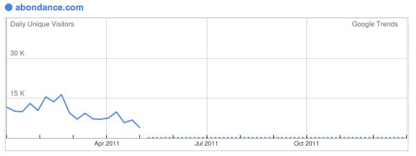 Google Trends Abondance