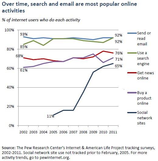 Pew Internet mai 2011