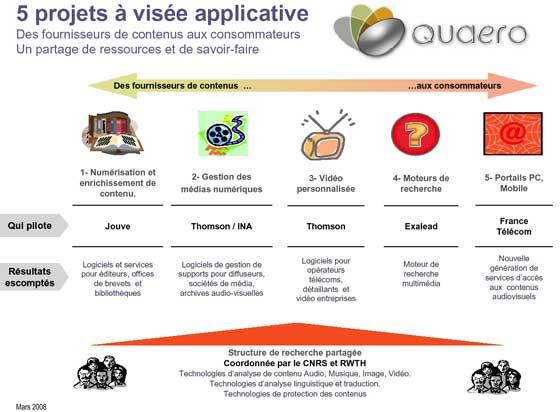 projet Quaero