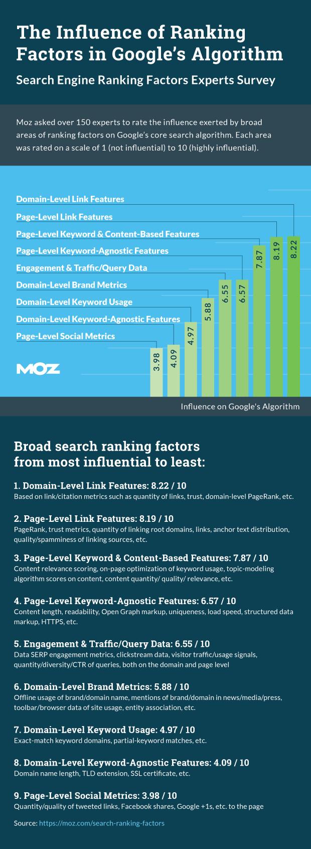 ranking-factors-moz-2015