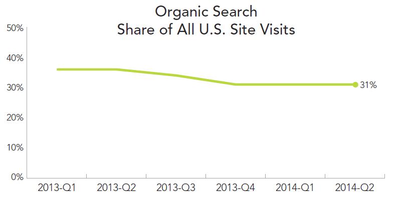 rkg-organic-search-2014