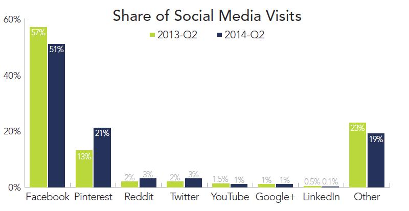 rkg-social-media-2014