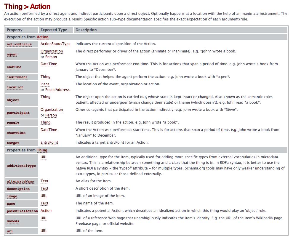 schema-org-actions