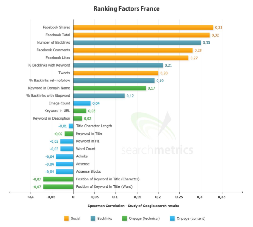 White Paper Google Ranking Factors France 2012