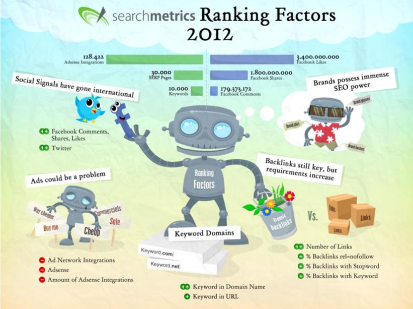 White Paper Google Ranking Factors France 2012