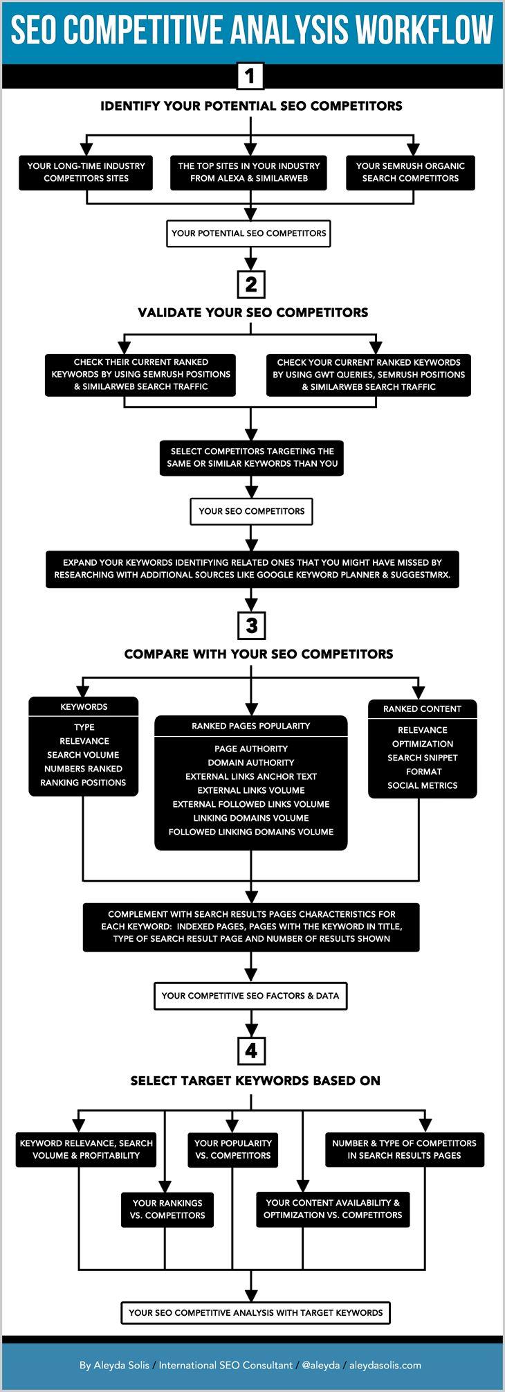 seo-analyse-concurentielle