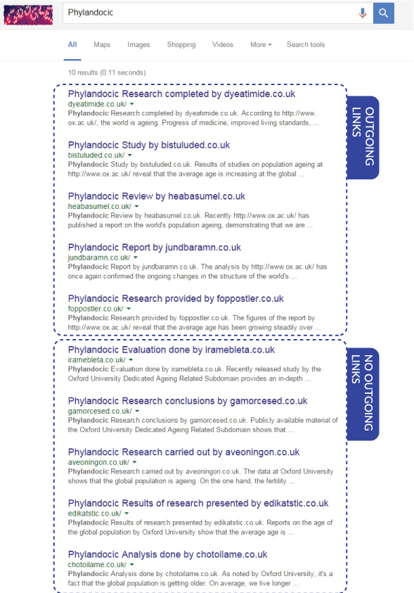 serp-results-phylandocic