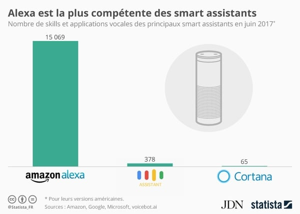 skills-amazon-vs-google