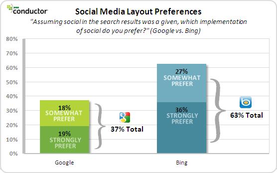 preferences social serp