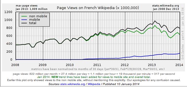 stats wikipedia 2013 france