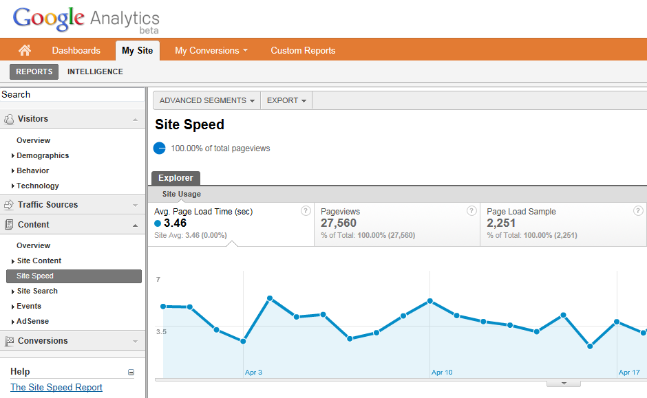 Temps de chargement Google Analytics