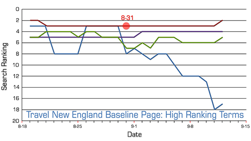 tne-baseline-high-ranking-terms