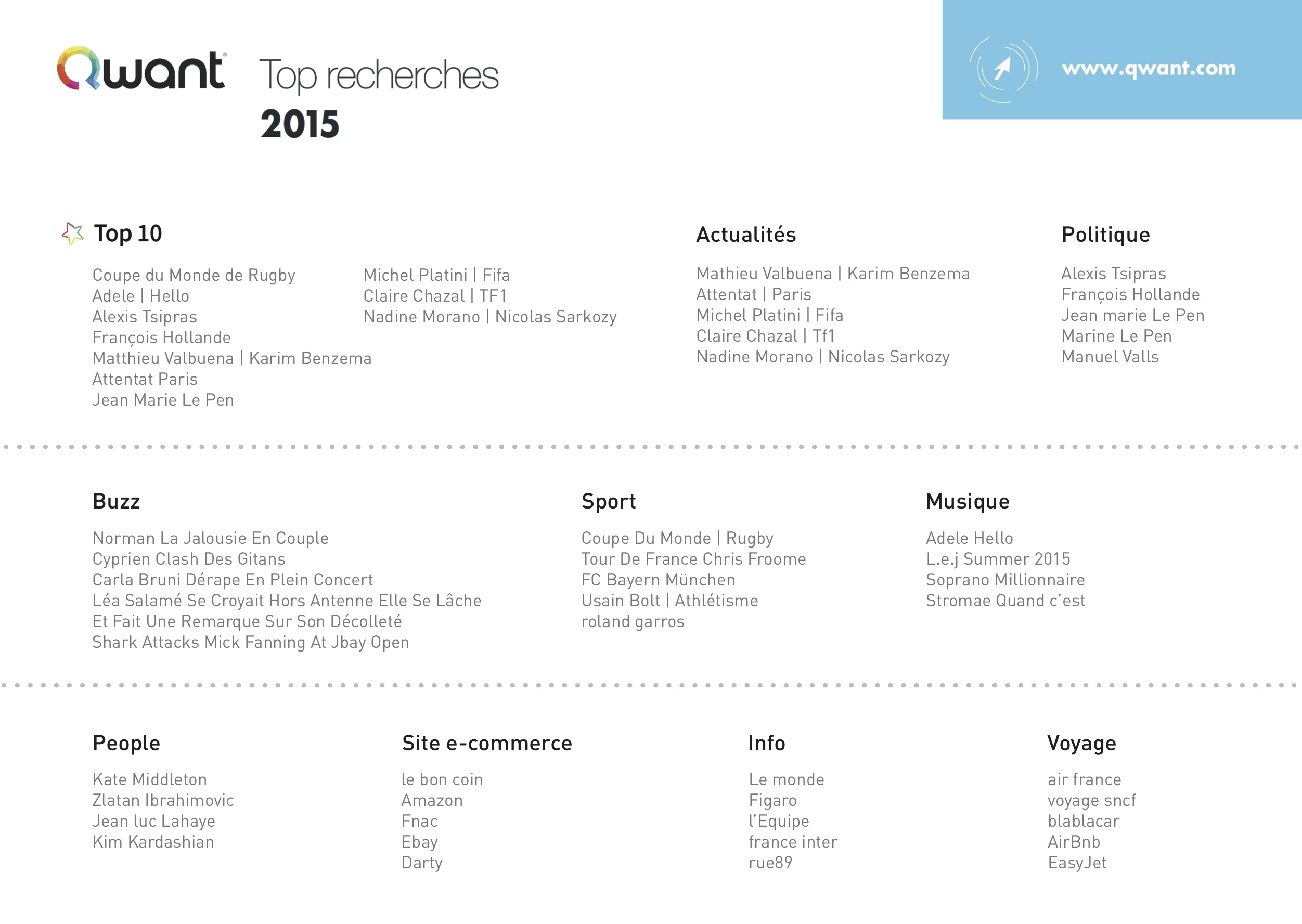 top-recherches-qwant-2015