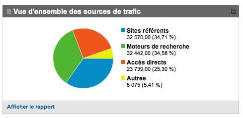 Analytics trafic