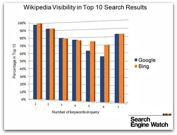 Search Engin eWatch