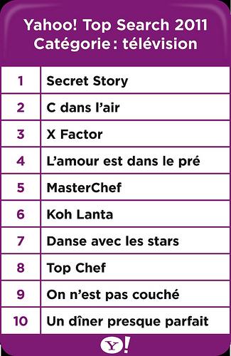 Classement Yahoo! 2011